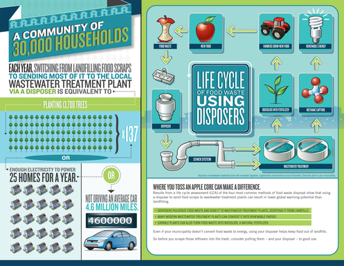 Infographic: Snapshot of the life cycle of food waste, using your disposer, and what this means for consumers.