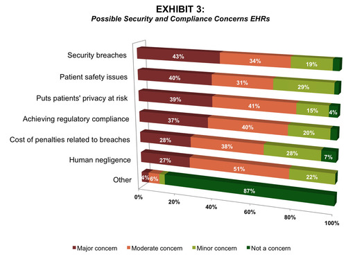 Security concerns are a critical component of EHR implementations, with 77% of respondents citing security breaches as either a major or moderate issue. The second largest concern is patient safety.