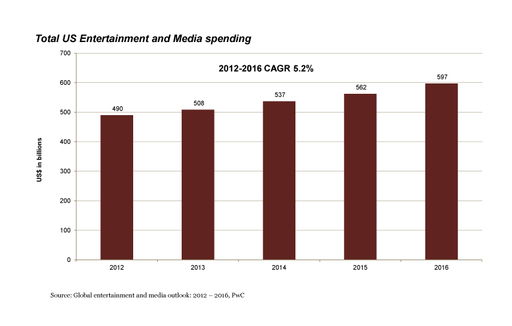 PwC 2012-2016 Global Outlook: Total U.S. Entertainment & Media Spending