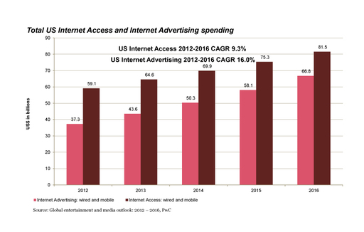 PwC 2012-2016 Global Outlook: Total U.S. Internet Access & Internet Advertising Spending