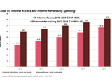 51656-2-mnr-chart-total-us-internet-access-spending-v2-sm
