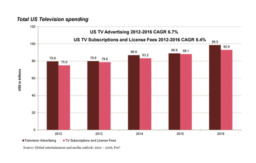 PwC 2012-2016 Global Outlook: Total U.S. Television Spending