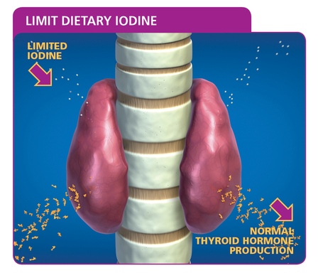 Limited Dietary Iodine