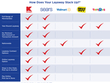 Kmart-sears-layaway-comparison-chart-sm