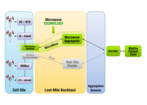 Broadcom: Microwave Mobile Backhaul Diagram