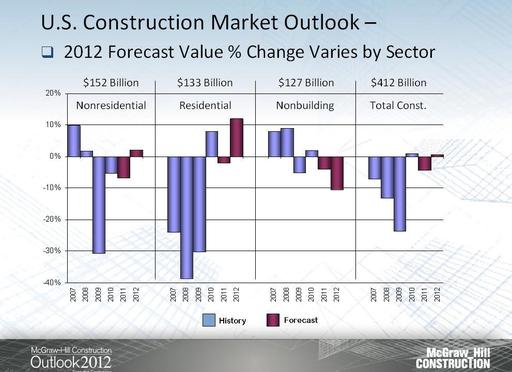 Overall U.S. construction starts for 2012 are forecast to remain essentially flat at $412 billion. Source: McGraw-Hill Construction
