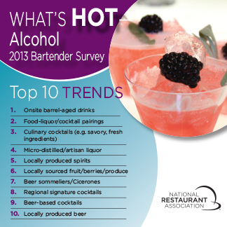 What's Hot Alcohol Top 10