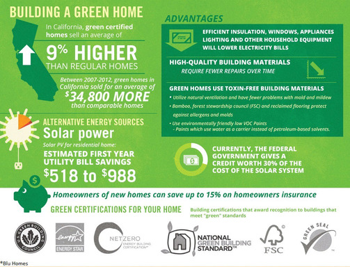 Building green can save in home operating costs