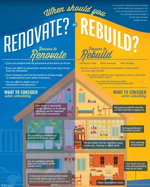 Blu Homes introduces latest infographic to help homeowners evaluate their home investment