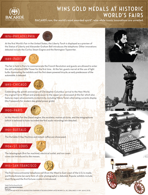 Starting in 1876, BACARDÍ rum wins prestigious Gold Medals alongside other historic inventions at World's Fairs including Alexander Graham Bell's first telephone.