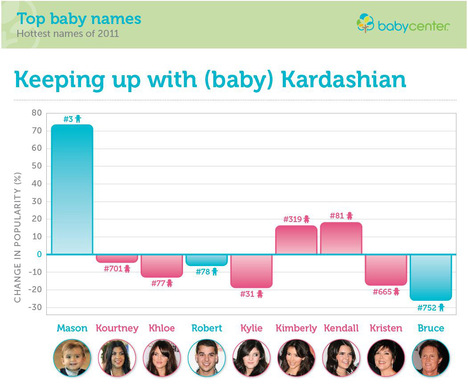 According to the annual BabyCenter Baby Names Survey, Mason leaped eight spots to claim third place for boys. The adult Kardashians were decidedly less influential.