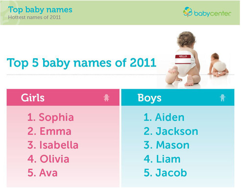 BabyCenter Unveils Top Baby Names Of 2011