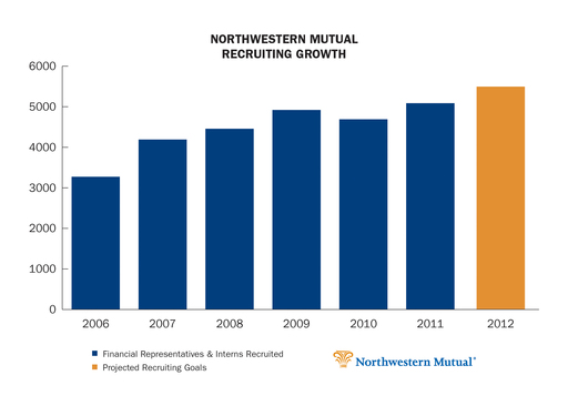 In 2012, Northwestern Mutual will add more than 5,000 financial professionals.
