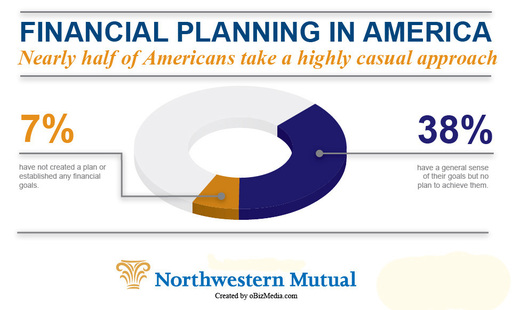 Nearly half of Americans are ''informal'' financial planners or have no plans at all, according to Northwestern Mutual's Planning & Progress Study