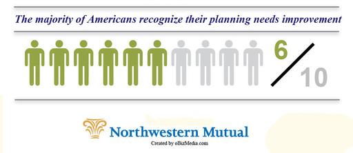 In Northwestern Mutual's Planning & Progress Study, 59% of Americans say their financial planning could use improvement