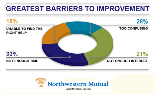 Americans say lack of time, interest, knowledge and help are barriers to improving their financial planning, according to Northwestern Mutual's Planning & Progress Study