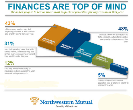 Finances are a top priority for improvement, second only to personal health, in Northwestern Mutual's Planning & Progress Study