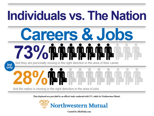 Northwestern Mutual study: most say they are moving in the right direction in their career; only 28% that feel the nation is moving in the right direction in the area of jobs.