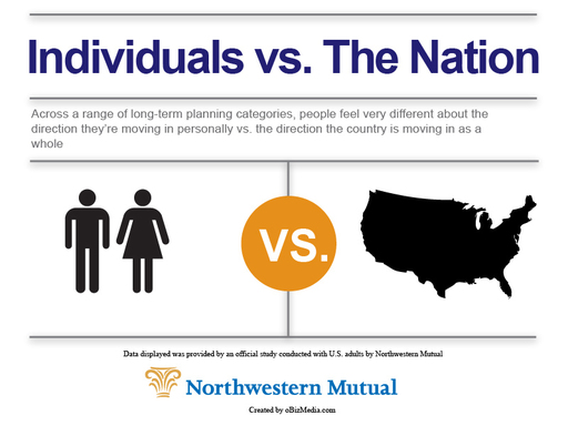 Northwestern Mutual study: individuals say they are moving in the right direction with financial planning, but feel opposite about the nation