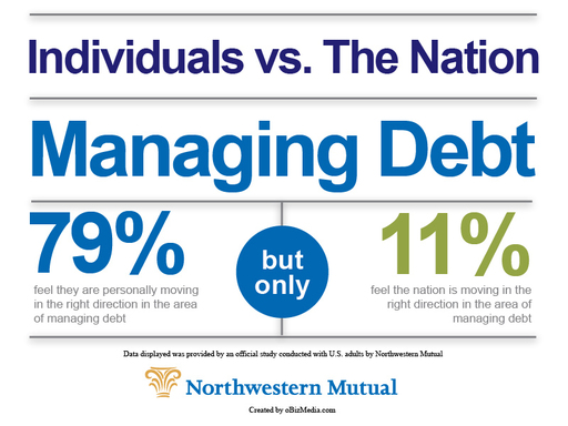 Northwestern Mutual study: 79% feel they are moving in the right direction with managing debt; 11% feel the same way about the nation