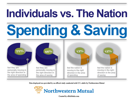 Northwestern Mutual study: the majority of Americans say they are moving in the right direction with saving & spending; few say the same about the nation