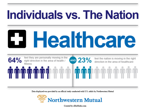 Northwestern Mutual study: most individuals feel their health/fitness is moving in the right direction; only 23% said the nation is moving in the right direction with healthcare