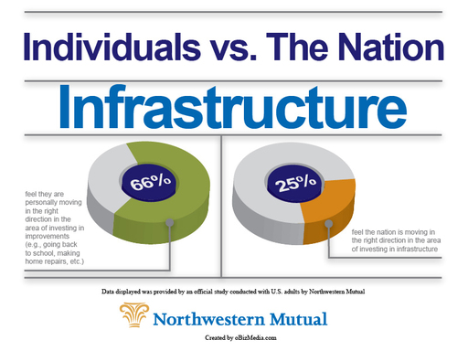 Northwestern Mutual study: two-thirds of individuals feel they are moving in the right direction with personal improvements; few said the same about the nation's infrastructure.