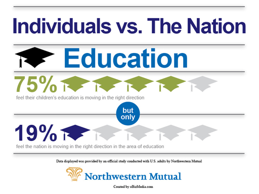 Northwestern Mutual study: three-quarters feel their children's education is moving in the right direction versus 19% that said the same about the nation.