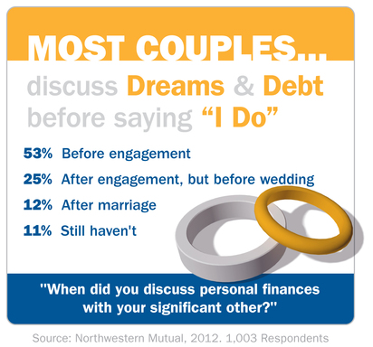 "Before saying ""I do,"" 78% percent of couples say they discussed personal finances before marriage."