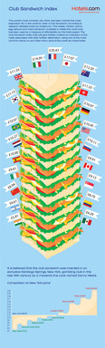 The Hotels.com Club Sandwich Index showing the average price of a club sandwich around the world in GBP