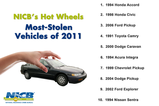 NICB's 2012 Hot Wheels List
