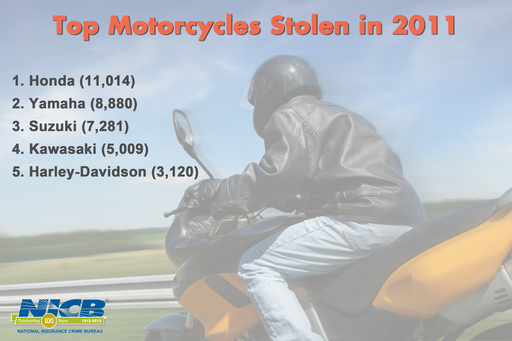Top Motorcycles Stolen in 2011