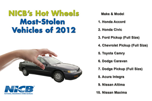 NICB's Hot Wheels - The most stolen vehicles of 2012