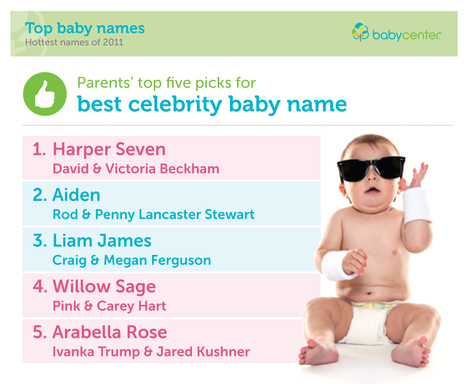 BABYCENTER ANNOUNCES FAVORITE CELEBRITY BABY NAMES OF 2011