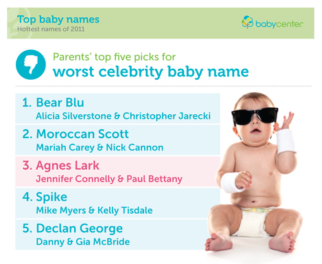 BABYCENTER ANNOUNCES LEAST FAVORITE CELEBRITY BABY NAMES OF 2011