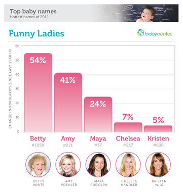 According to the annual BabyCenter Baby Names Survey, the first names of comediennes Betty White, Amy Poehler, Maya Rudolph, Chelsea Handler, and Kristen Wiig are all climbing the charts.