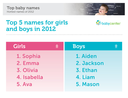 BabyCenter.com Unveils Top Baby Names of 2012