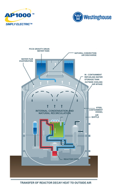 Rendering of the Westinghouse AP1000® nuclear power plant's passive containment cooling process.  The Nuclear Regulatory Commission certified the AP1000 passive plant design.