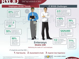 54172-enterasys-byod-business-infograph-sm