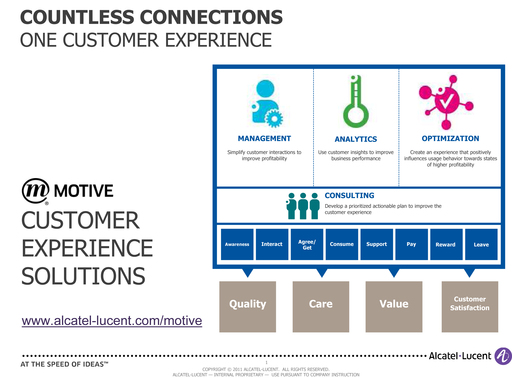 Motive Customer Experience at a Glance