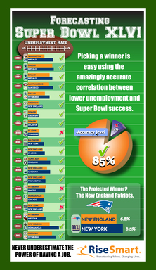 Super Bowl XLVI Jobless Rates Prediction