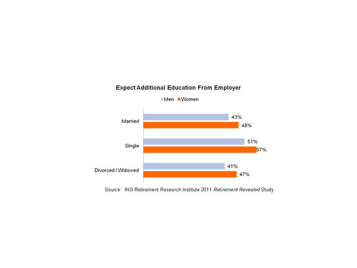 An ING study found that women across the board - married, single and widowed/divorced - expect additional education from their employers about retirement planning.  Single women are most likely (57%) to expect additional education from their employers.