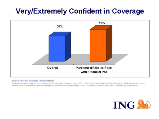 An ING U.S. study showed that individuals who purchased life insurance face-to-face with a financial professional feel the most confident and knowledgeable about their coverage, with seven-in-ten (70 percent) feeling very or extremely confident