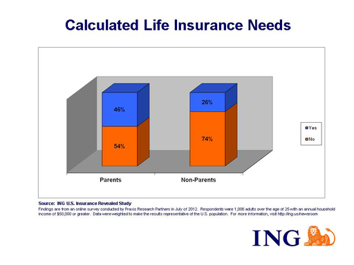 An ING U.S. study found that a majority of parents (54 percent) have not calculated how much life insurance they need to provide adequate protection for their family