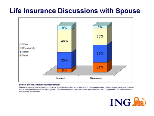 An ING U.S. study found that 59 percent of married Americans without life insurance have rarely or never talked with their spouse about what would happen to the family finances if one of them were to pass away