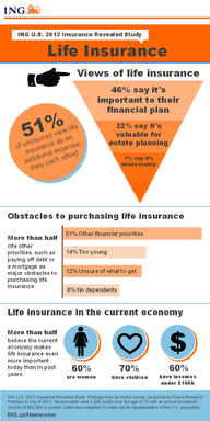 An ING U.S. study found that 78% of Americans view life insurance as important to their financial or estate plan