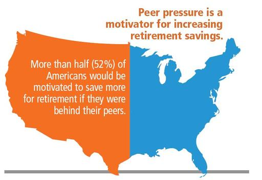 Peer Pressure as Savings Motivator