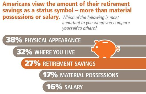 Retirement Savings as Status Symbol