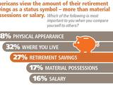 54457-retirement-savings-as-status-symbol-sm
