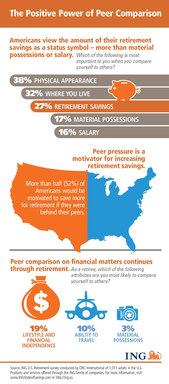 ING U.S. study sheds light on the positive power of peer comparison on retirement savings.